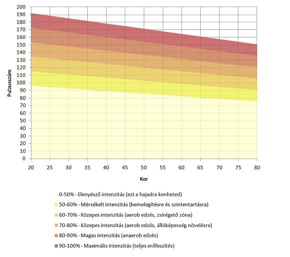 súlycsökkenéses megbetegedések okozzák