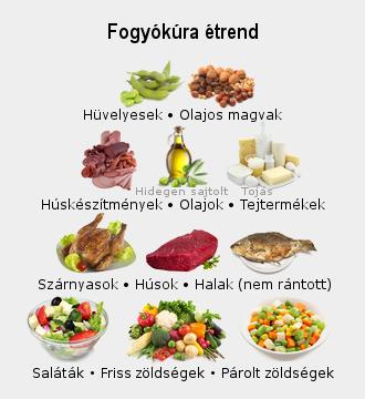 napi étrend fogyáshoz)