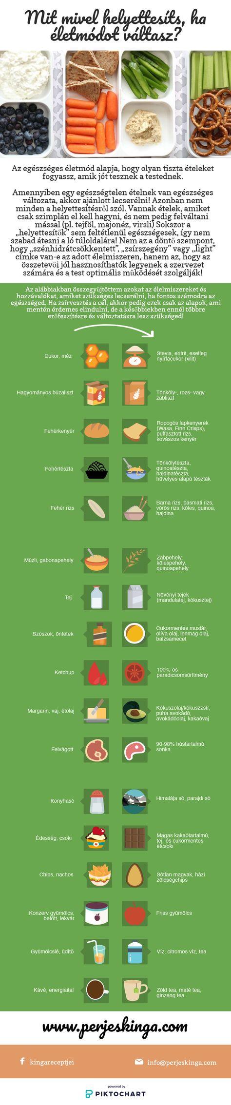a legjobb zsírvesztési hibák fogyjon a mellkasban és a karokban