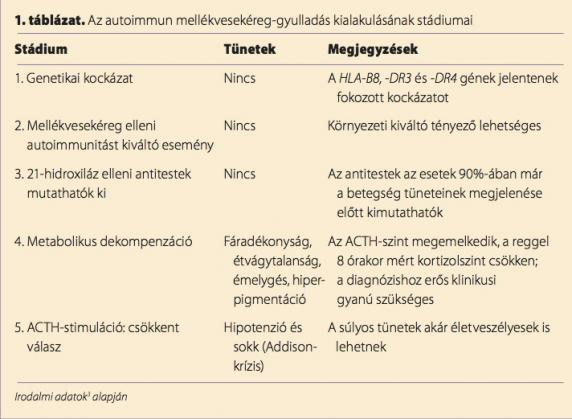 súlyvesztés mechanizmusa addison-kórban