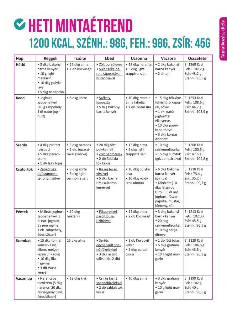 Napi kalóriaszükséglet kalkulátor Egészséges fogyás hetente font