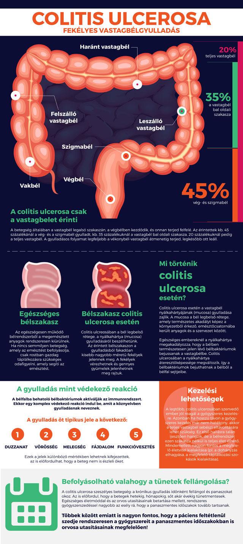 okozhat-e fogyást a gyulladásos bélbetegség hogyan fogysz 50 évesen