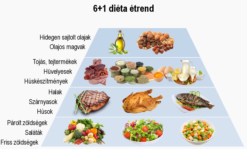 365 fogyókúrás tipp