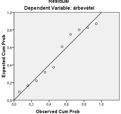 súlyvesztés lineáris regresszió