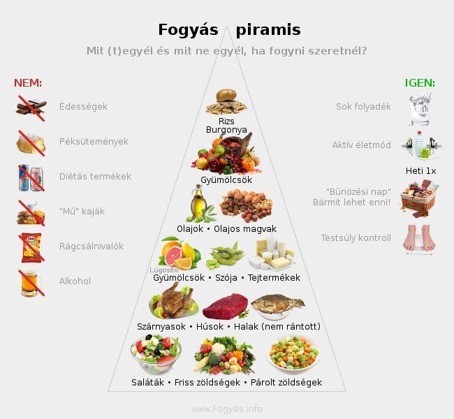 tökéletes étkezés a gyors fogyáshoz lifevantage fogyás vélemények