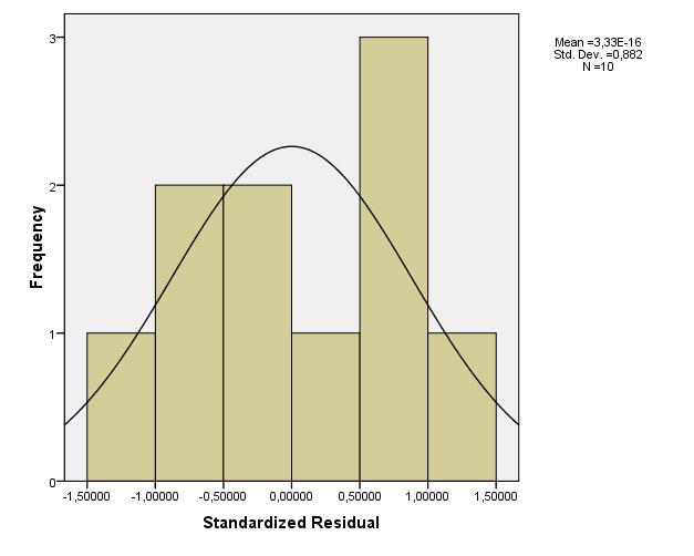 1. A standard lineáris regressziós modell és feltevései