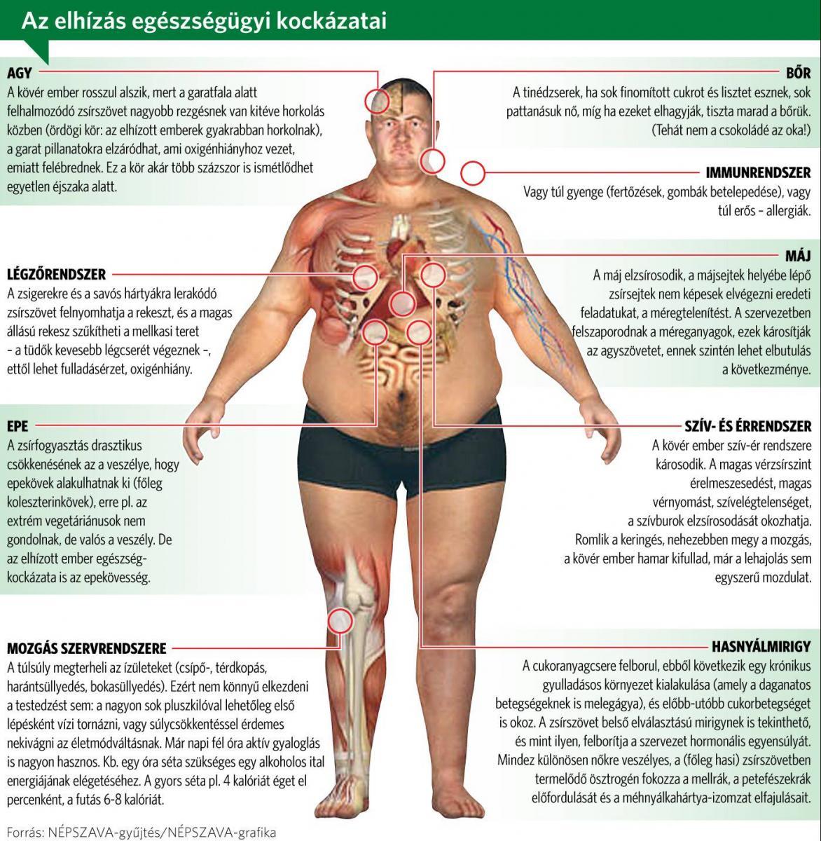 hogyan lehet a mellkas melletti zsírvesztés